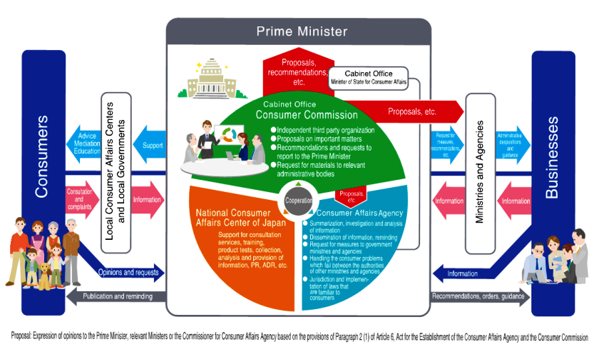 Consumer Commission Cabinet Office Cabinet Office Home Page