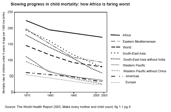 slowing progress in child mortality: how Africa is faring worst